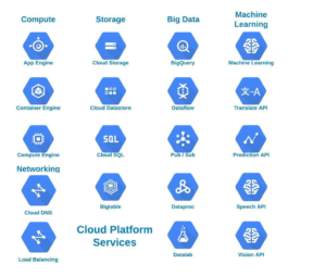 Google cloud fundamentals for beginners
