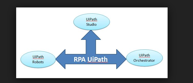 uipath orchestrator installation - Learn RPA online free