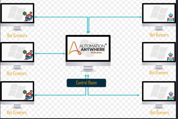 rpa automation anywhere tutorial pdf