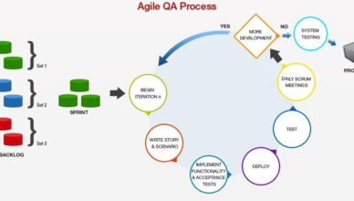 QA testing process in agile